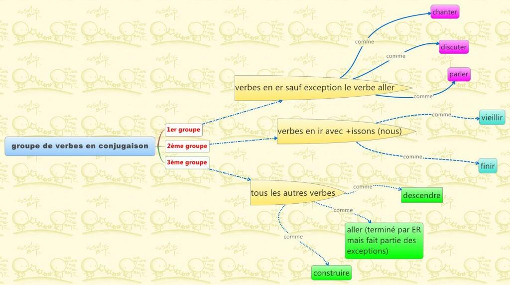 Les groupes de verbes dans Cartes mentales groupe-de-verbes-en-conjugaison2
