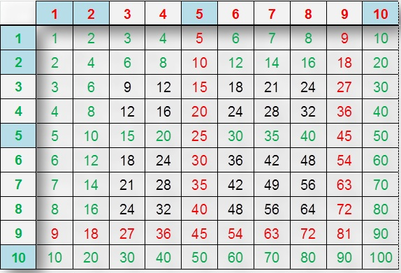 Atelier relais du tarn et garonne atelierrelais82 for Les table de multiplication de 1 a 10
